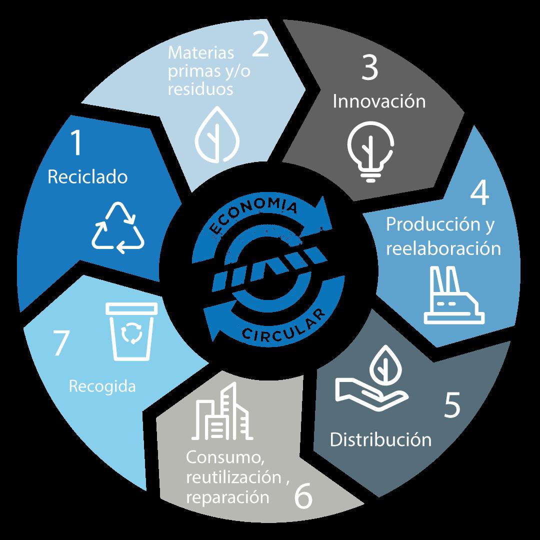 Rueda economía circular